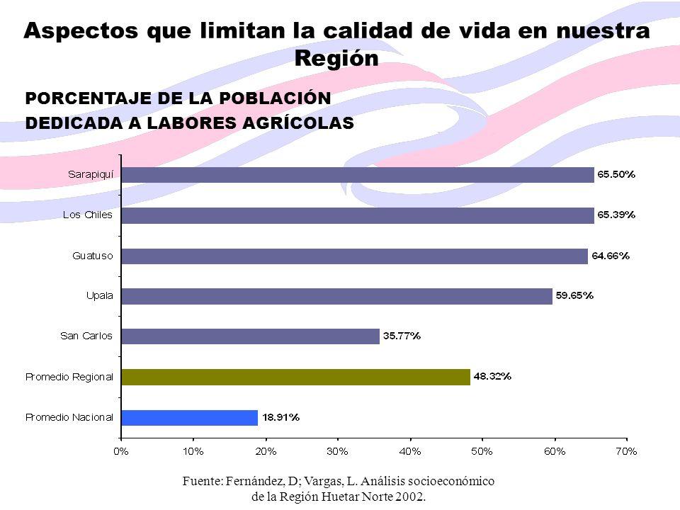 Aspectos que limitan la calidad de vida en nuestra Región