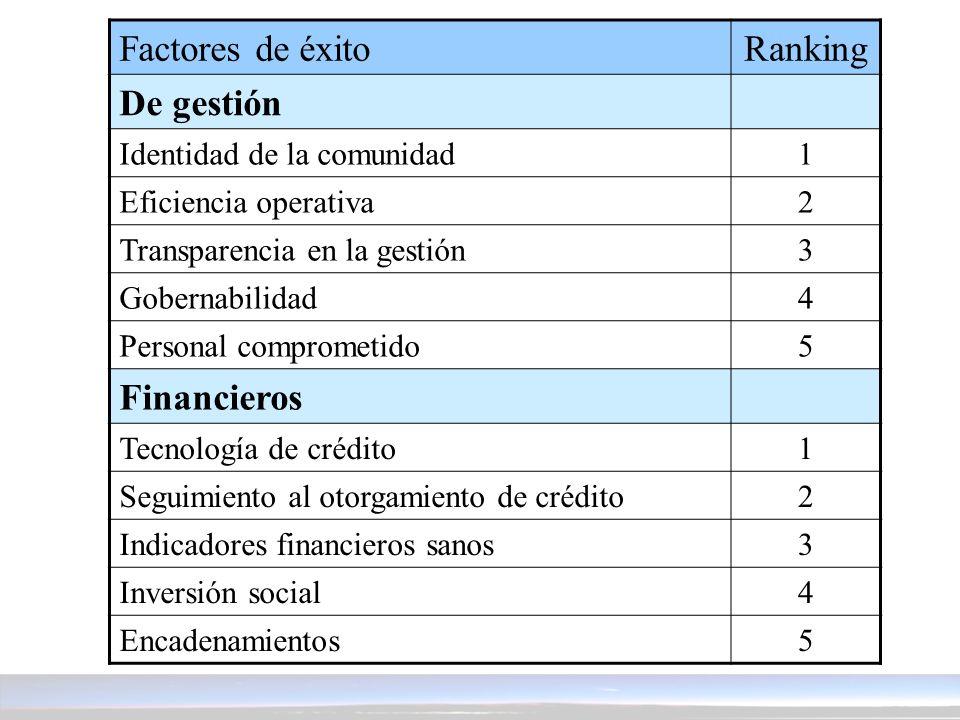 Factores de éxito Ranking De gestión Financieros