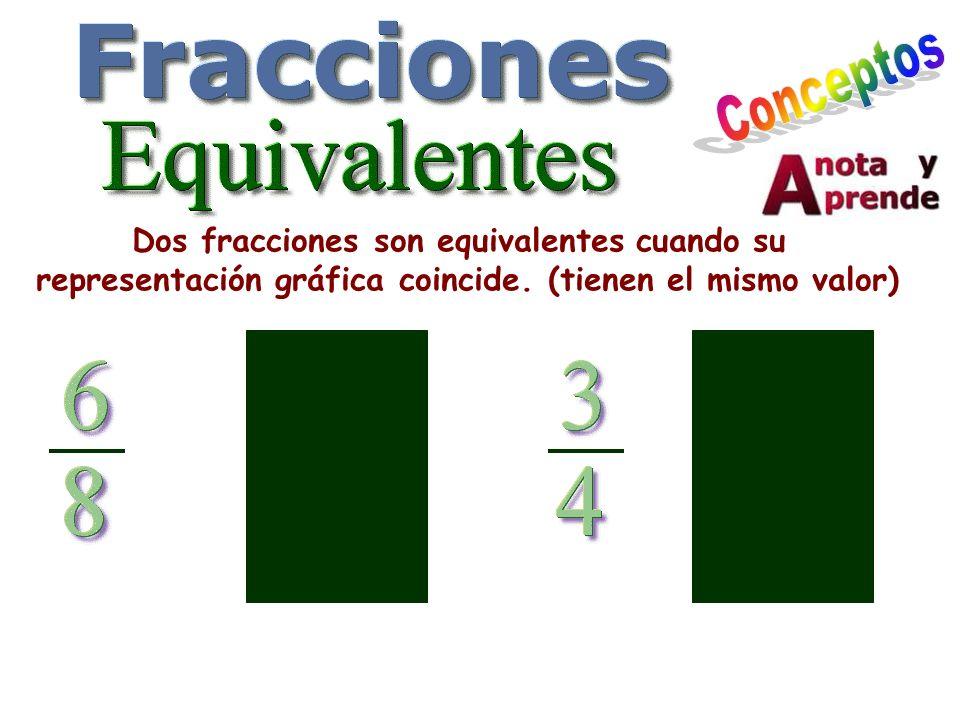 Conceptos Dos fracciones son equivalentes cuando su representación gráfica coincide.