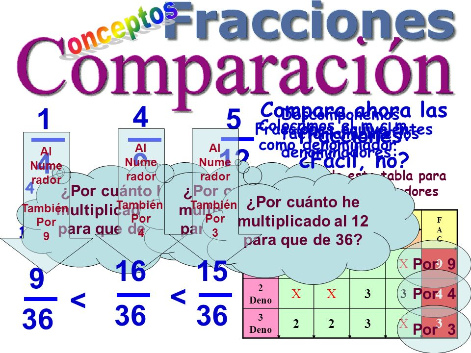 onceptos 1. 4. Compara ahora las fracciones: ¿Fácil, no 5. Descomponemos factorialmente los denominadores: