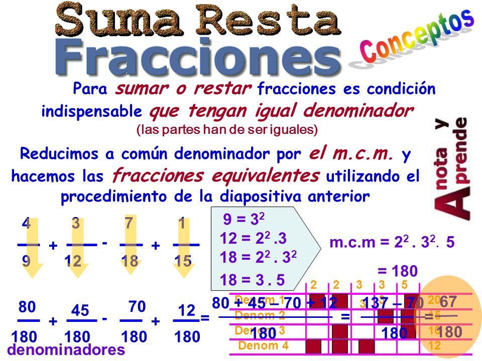 Conceptos Para sumar o restar fracciones es condición indispensable que tengan igual denominador (las partes han de ser iguales)