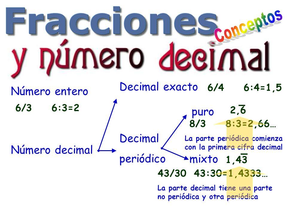 Conceptos Decimal exacto Número entero puro Decimal periódico