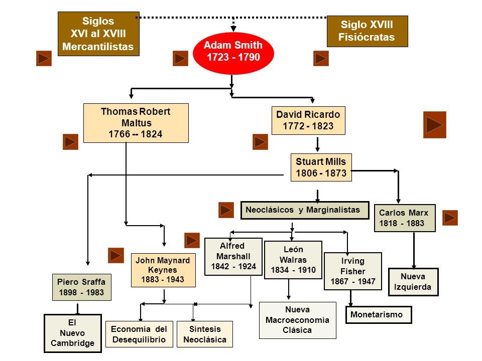 Siglos XVI al XVIII Mercantilistas Siglo XVIII Fisiócratas