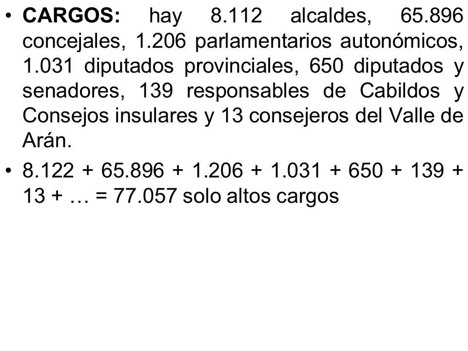 CARGOS: hay 8. 112 alcaldes, 65. 896 concejales, 1