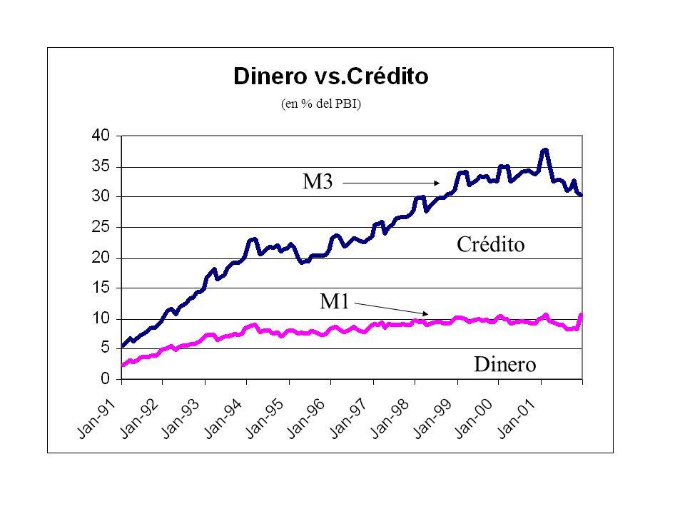 (en % del PBI) M3 Crédito M1 Dinero