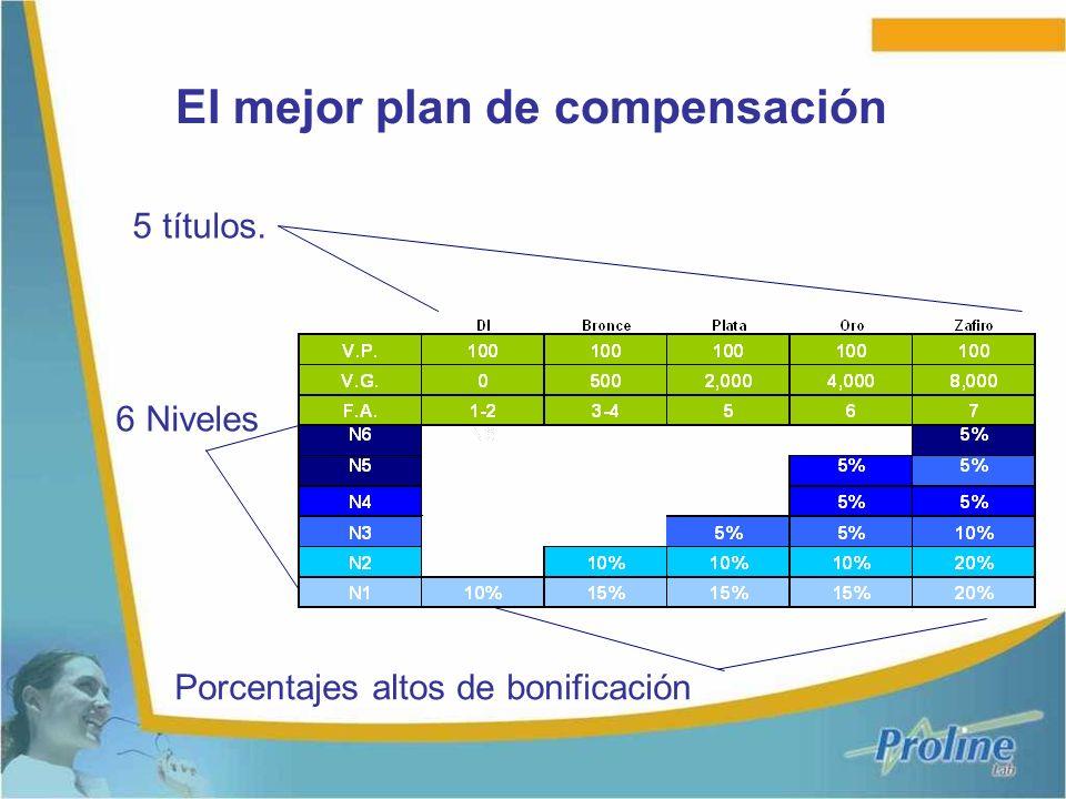El mejor plan de compensación
