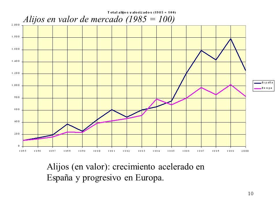 Alijos en valor de mercado (1985 = 100)