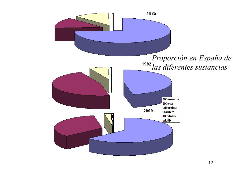 Proporción en España de las diferentes sustancias