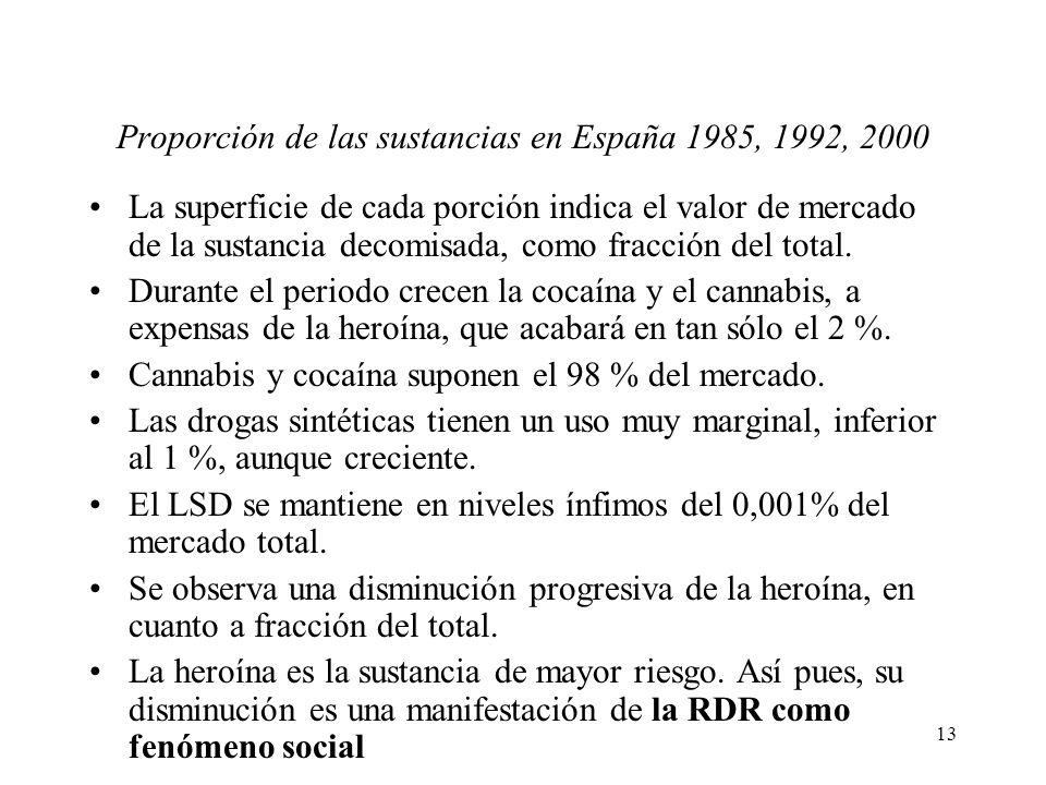 Proporción de las sustancias en España 1985, 1992, 2000