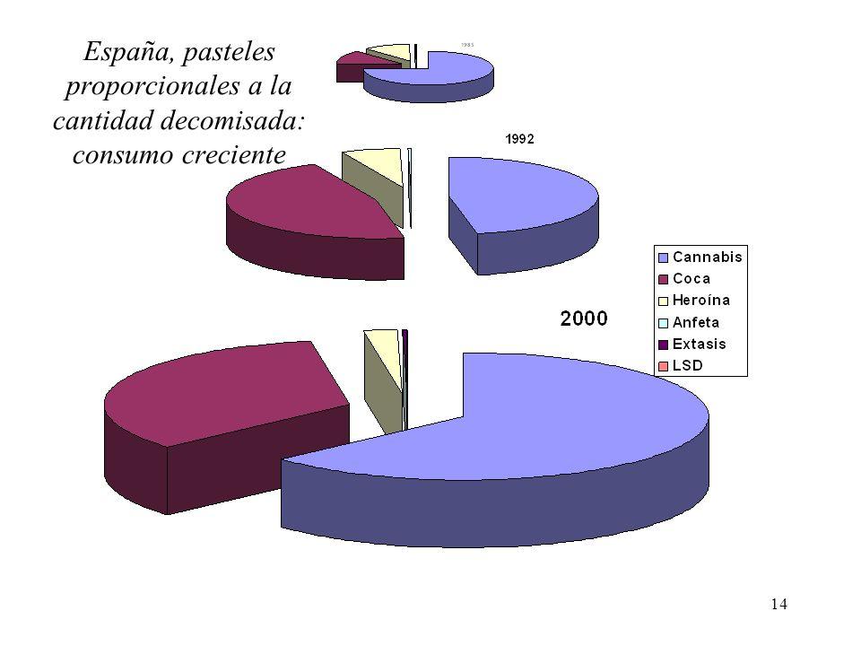 España, pasteles proporcionales a la cantidad decomisada: consumo creciente
