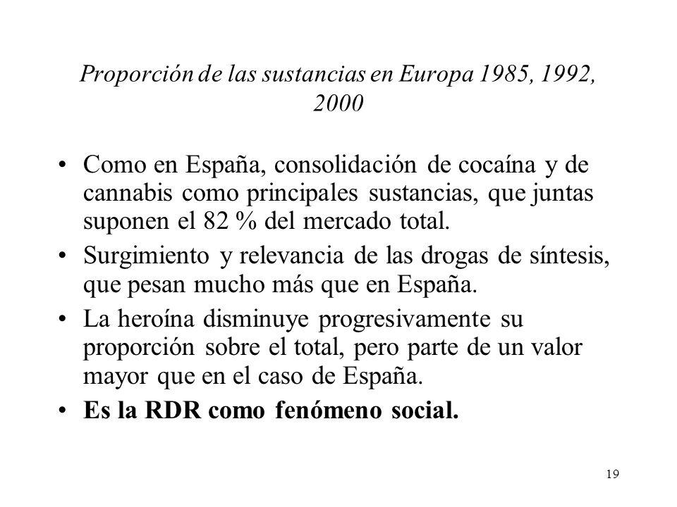Proporción de las sustancias en Europa 1985, 1992, 2000
