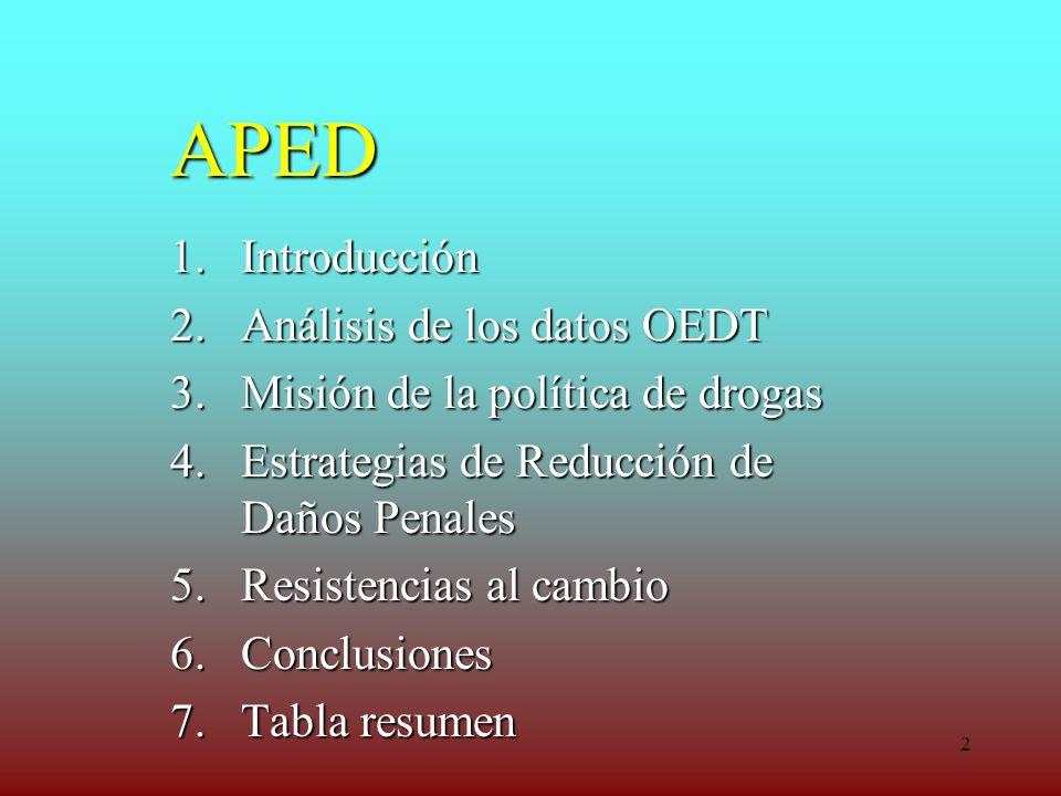 APED Introducción Análisis de los datos OEDT
