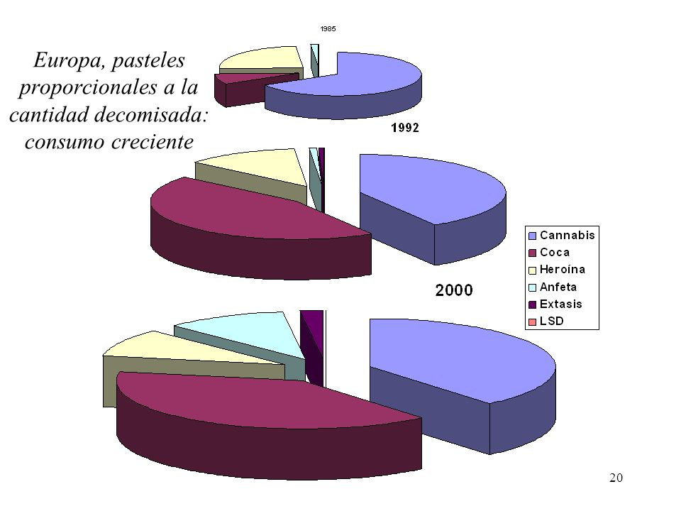 Europa, pasteles proporcionales a la cantidad decomisada: consumo creciente