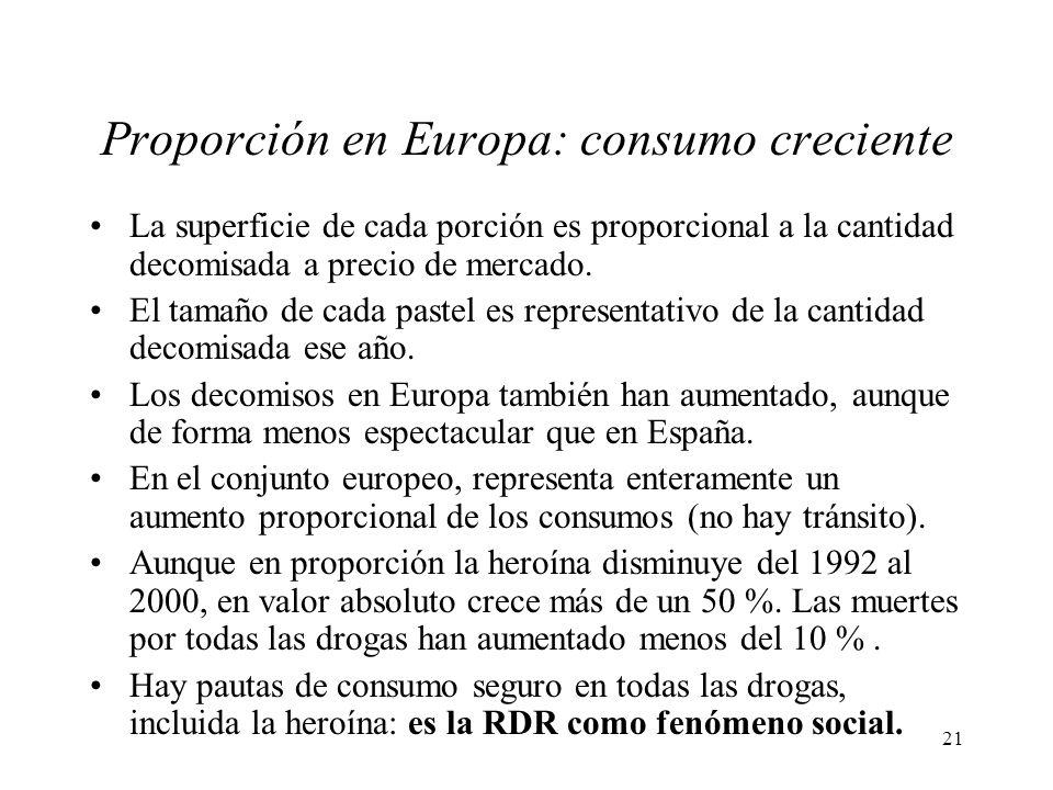 Proporción en Europa: consumo creciente
