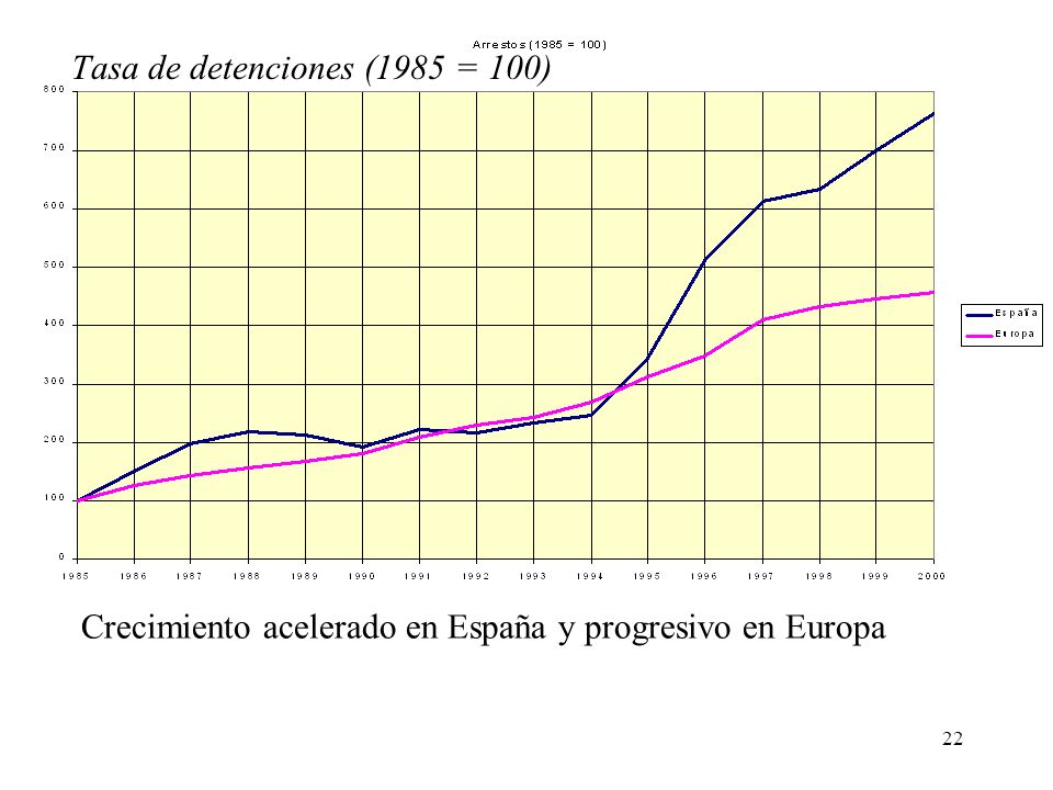Tasa de detenciones (1985 = 100)