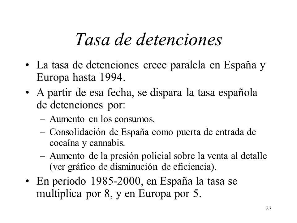 Tasa de detenciones La tasa de detenciones crece paralela en España y Europa hasta 1994.