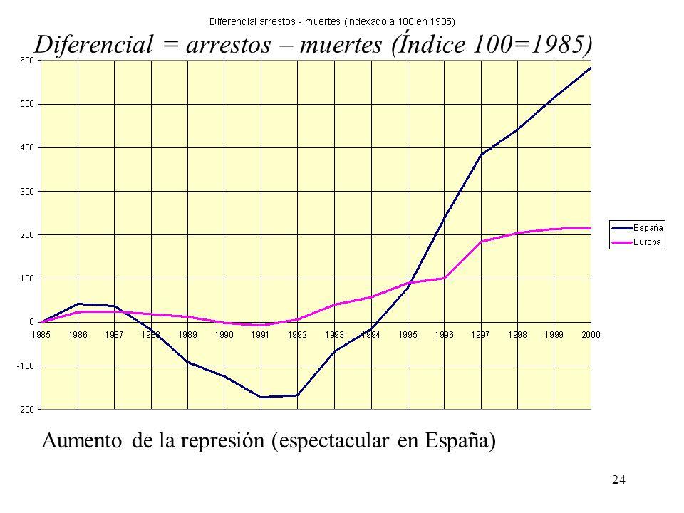 Diferencial = arrestos – muertes (Índice 100=1985)