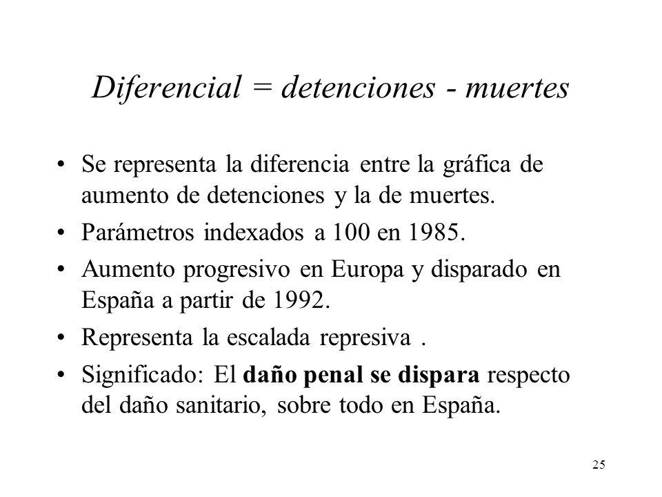 Diferencial = detenciones - muertes