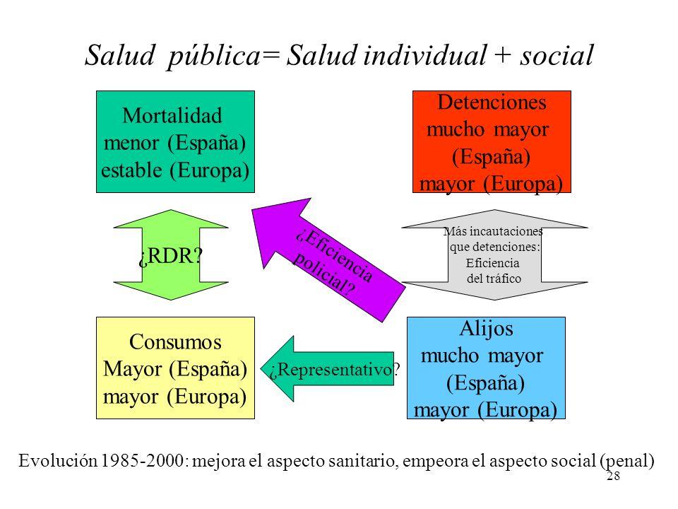Salud pública= Salud individual + social