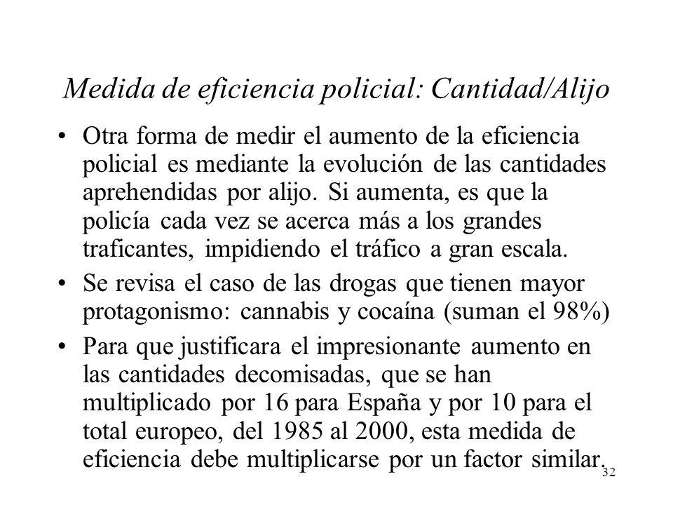 Medida de eficiencia policial: Cantidad/Alijo