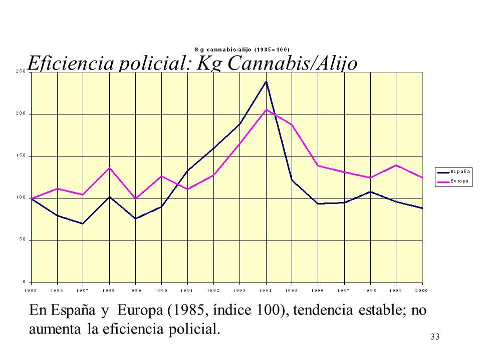 Eficiencia policial: Kg Cannabis/Alijo