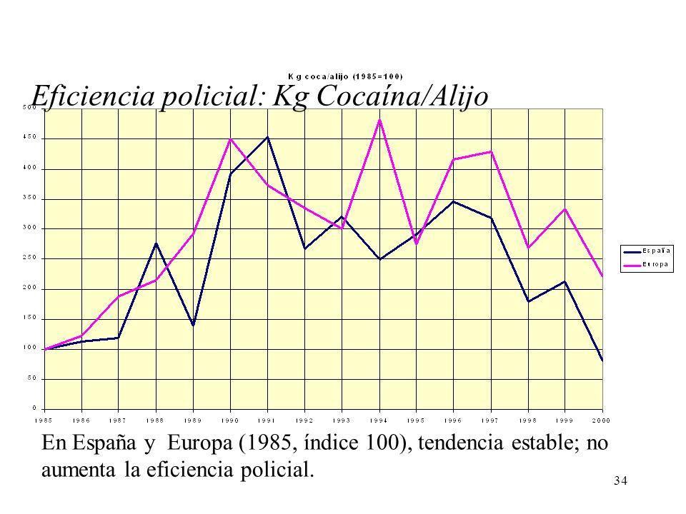 Eficiencia policial: Kg Cocaína/Alijo