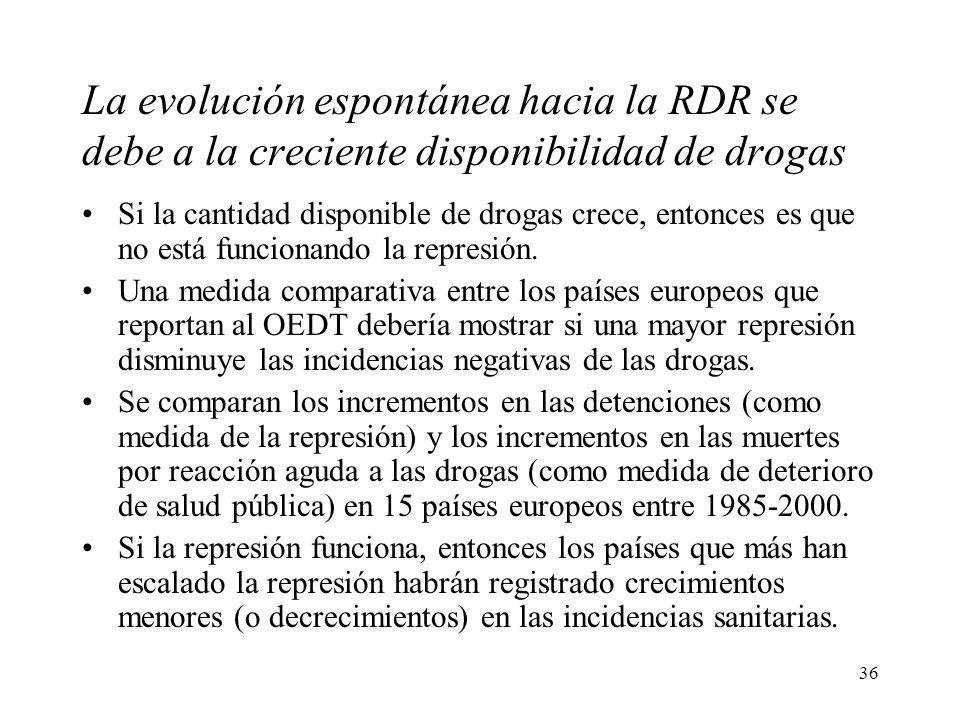 La evolución espontánea hacia la RDR se debe a la creciente disponibilidad de drogas