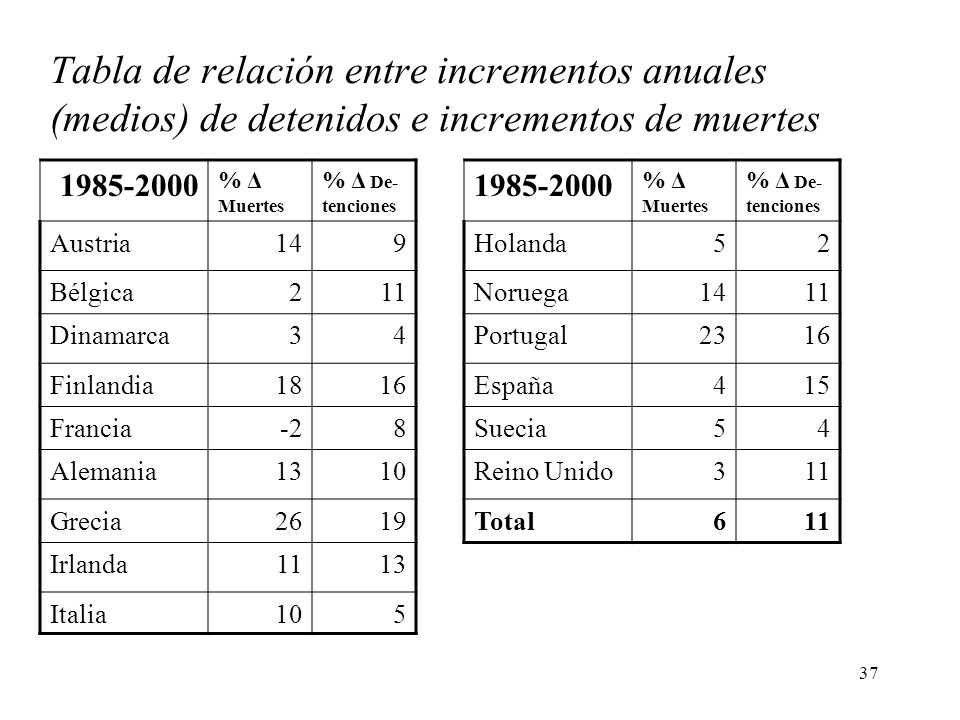 Tabla de relación entre incrementos anuales (medios) de detenidos e incrementos de muertes