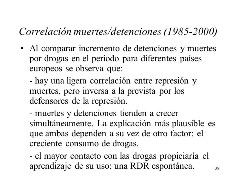 Correlación muertes/detenciones (1985-2000)