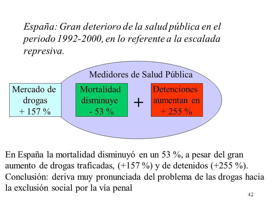 Medidores de Salud Pública