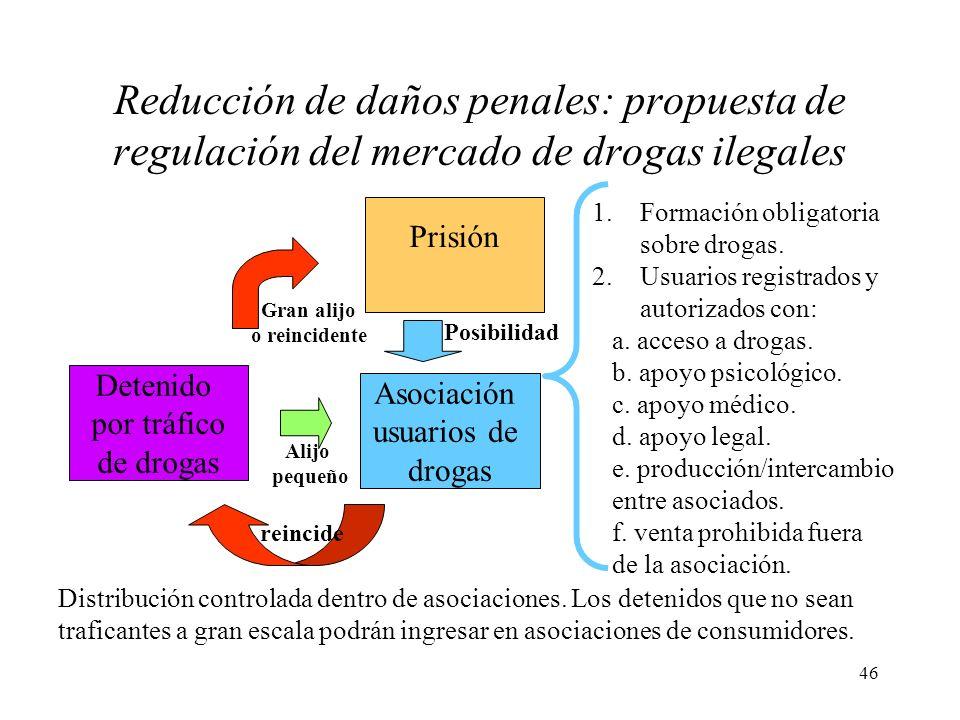 Reducción de daños penales: propuesta de regulación del mercado de drogas ilegales