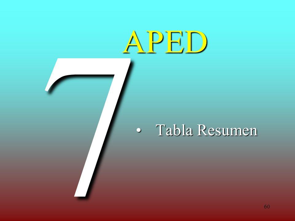 7 APED Tabla Resumen
