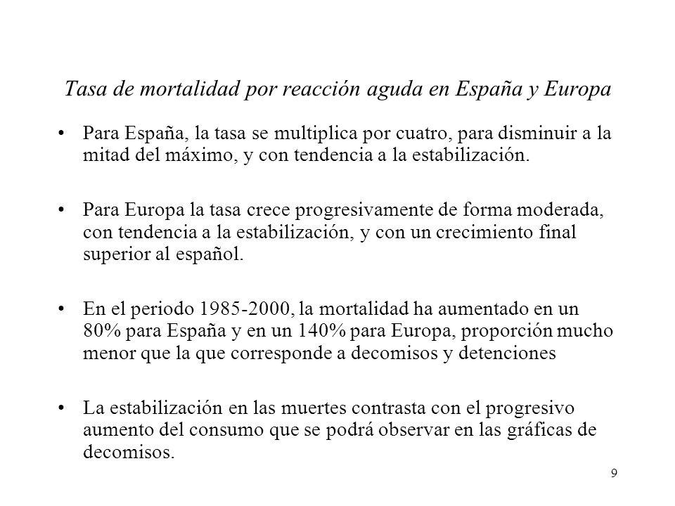 Tasa de mortalidad por reacción aguda en España y Europa