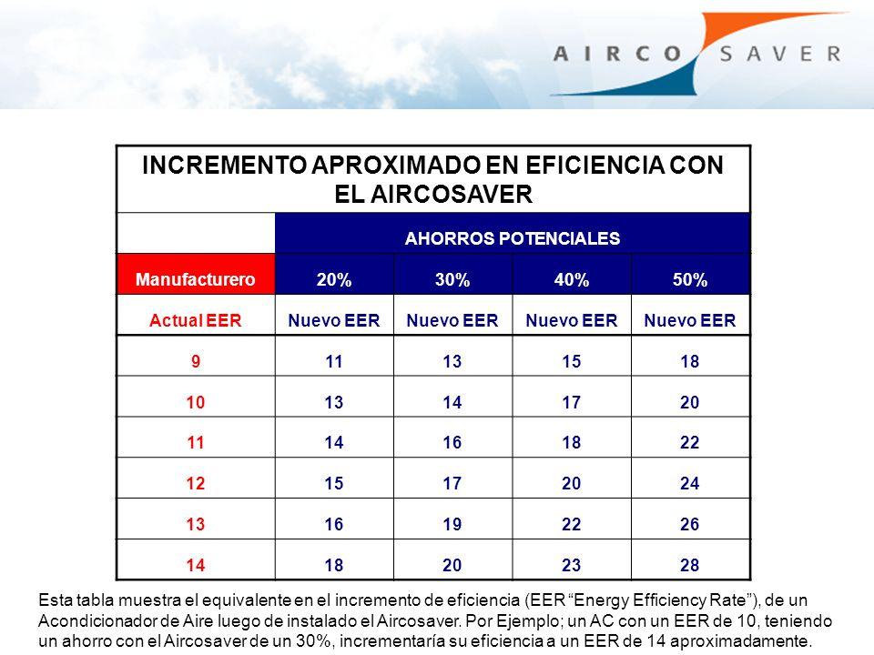 INCREMENTO APROXIMADO EN EFICIENCIA CON EL AIRCOSAVER