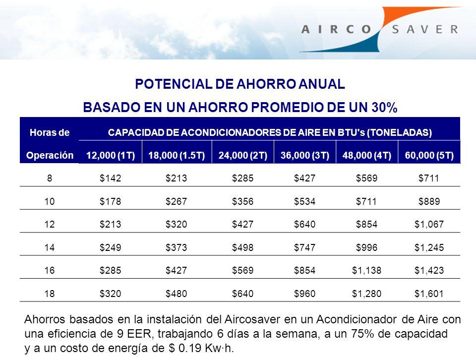 POTENCIAL DE AHORRO ANUAL BASADO EN UN AHORRO PROMEDIO DE UN 30%