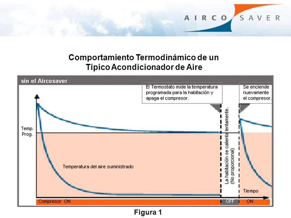 Comportamiento Termodinámico de un Típico Acondicionador de Aire