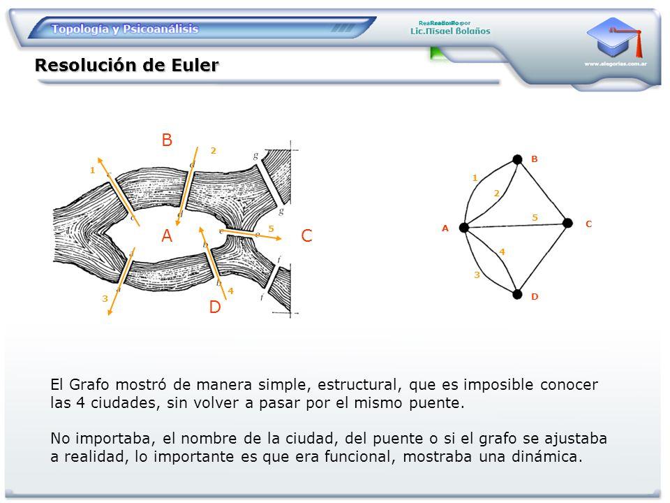 Resolución de Euler A B C D