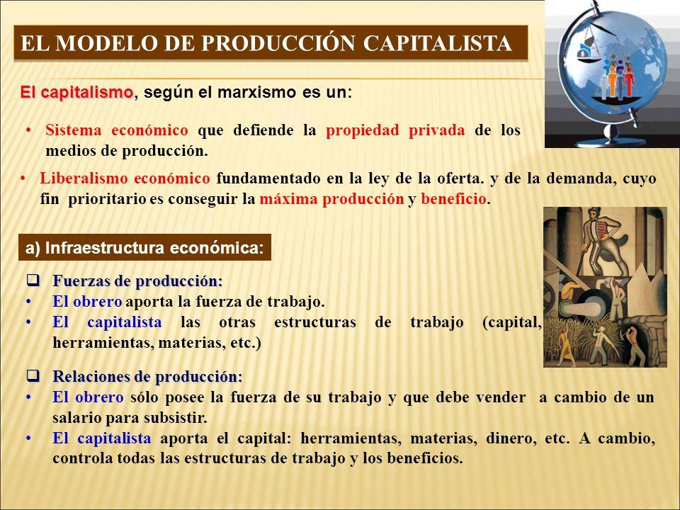EL MODELO DE PRODUCCIÓN CAPITALISTA