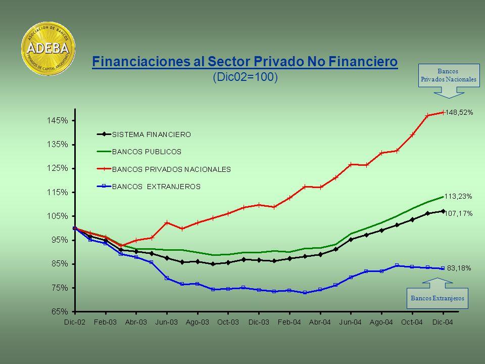 Financiaciones al Sector Privado No Financiero