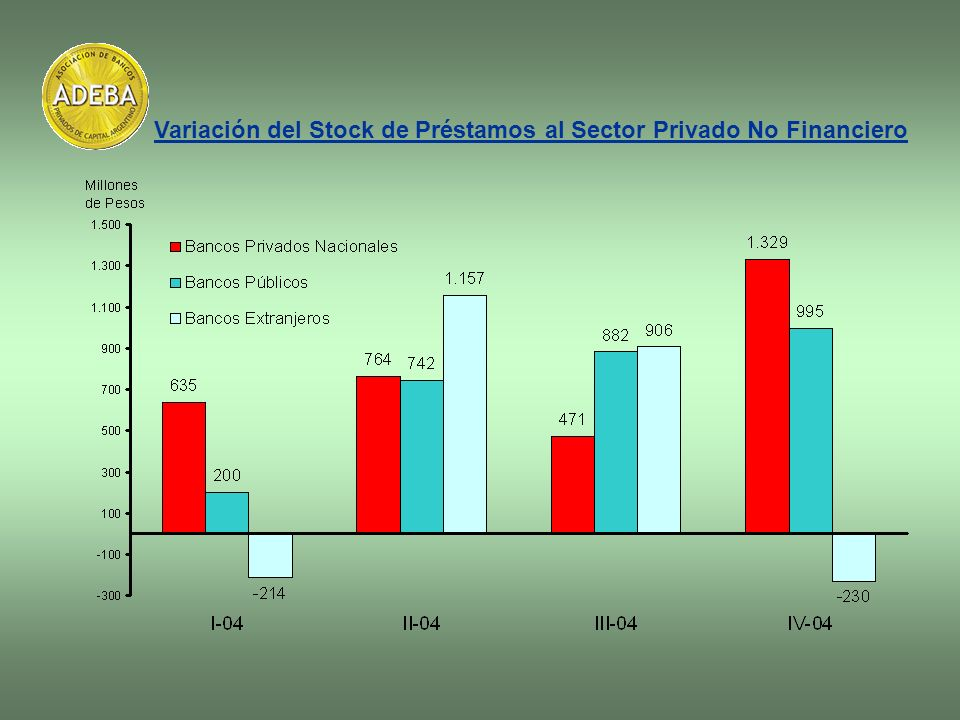 Variación del Stock de Préstamos al Sector Privado No Financiero