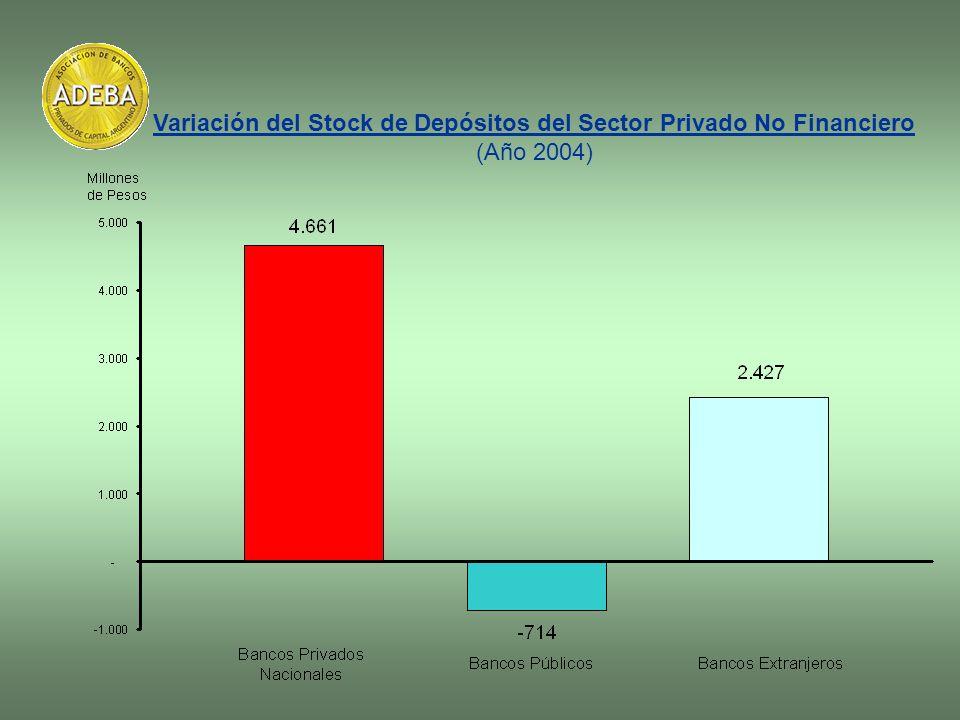 Variación del Stock de Depósitos del Sector Privado No Financiero