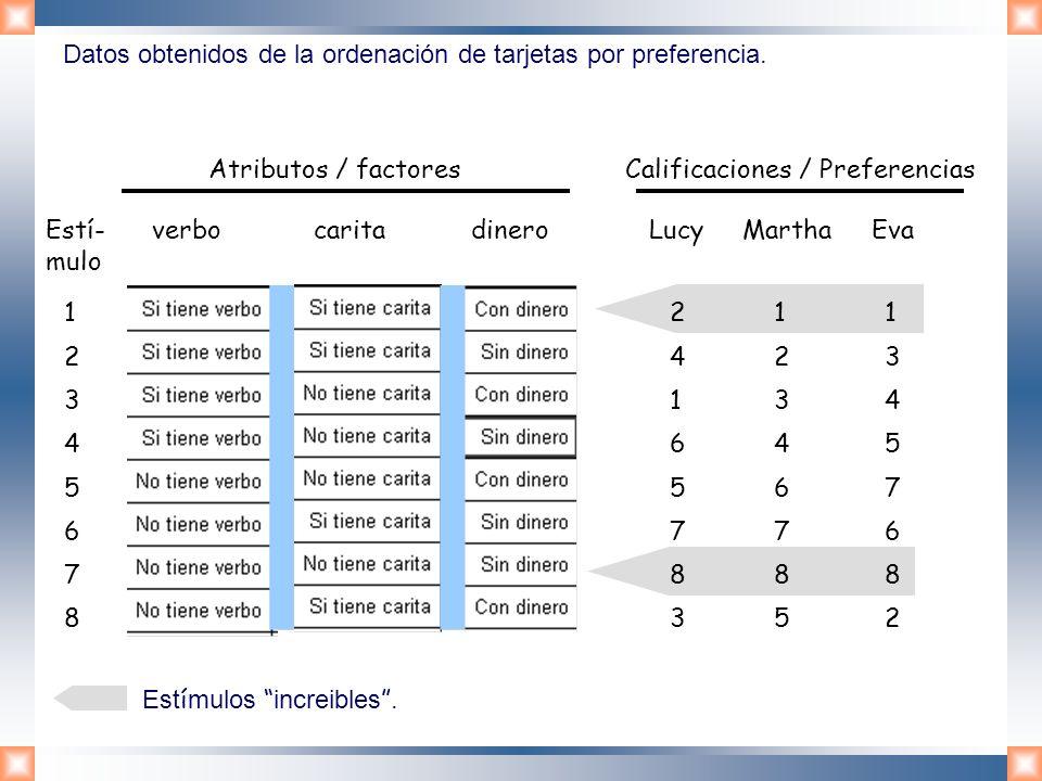Datos obtenidos de la ordenación de tarjetas por preferencia.