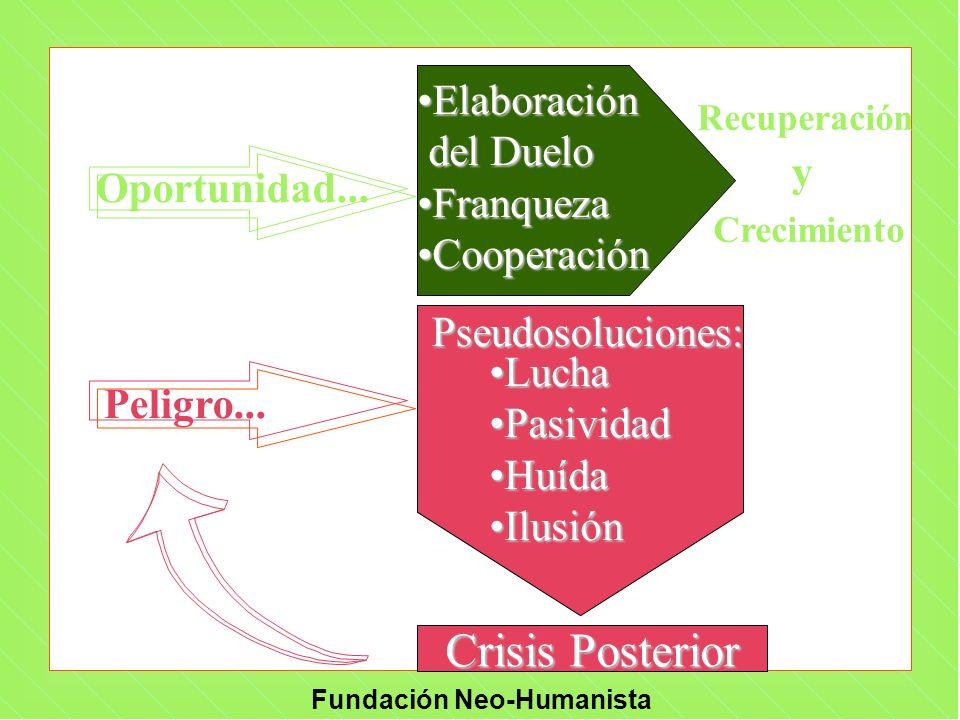 Crisis Posterior Elaboración del Duelo Franqueza y Cooperación