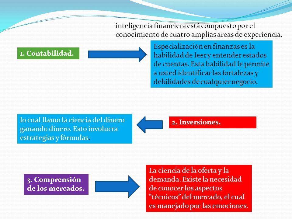 inteligencia financiera está compuesto por el conocimiento de cuatro amplias áreas de experiencia.