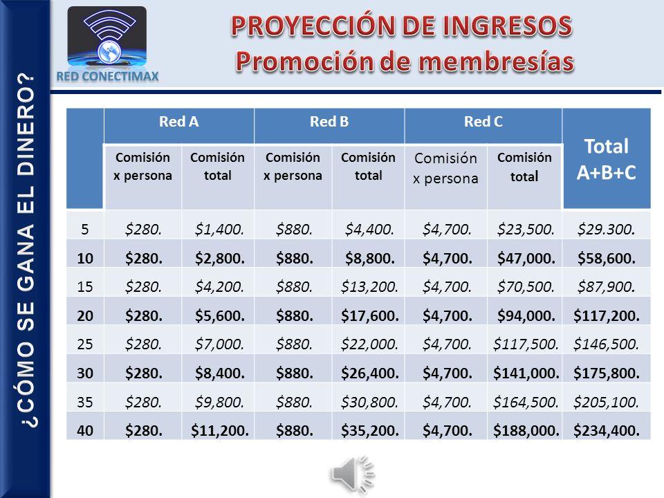 PROYECCIÓN DE INGRESOS Promoción de membresías