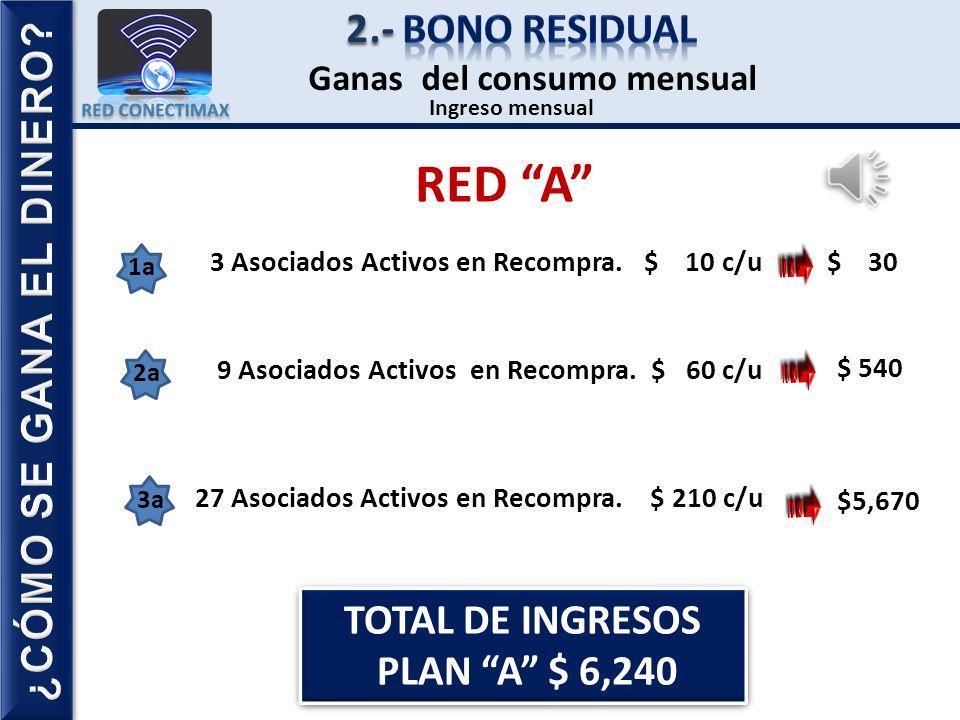 RED A 2.- Bono residual ¿CÓMO SE GANA EL DINERO TOTAL DE INGRESOS