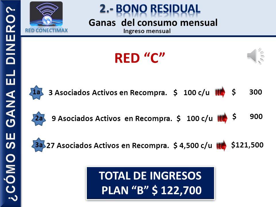 RED C 2.- Bono residual ¿CÓMO SE GANA EL DINERO TOTAL DE INGRESOS