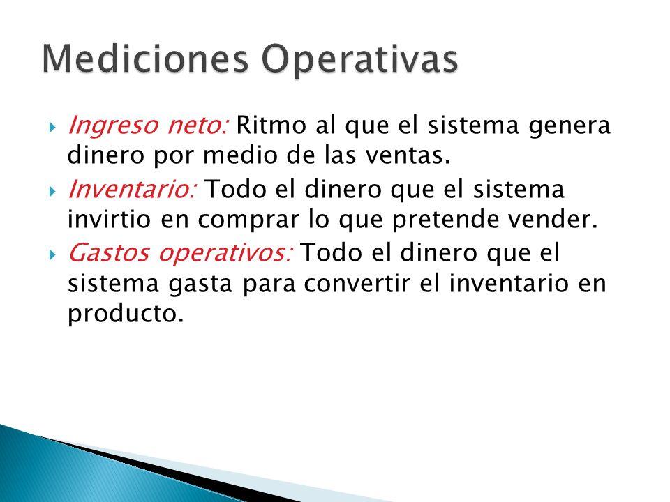 Mediciones Operativas