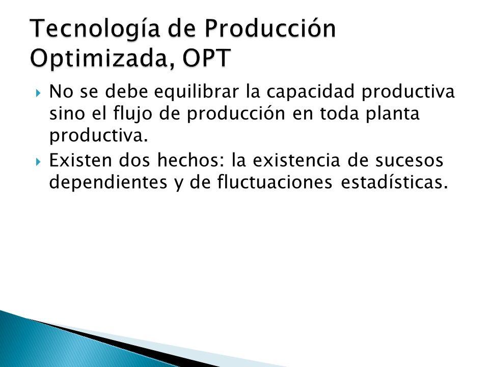 Tecnología de Producción Optimizada, OPT