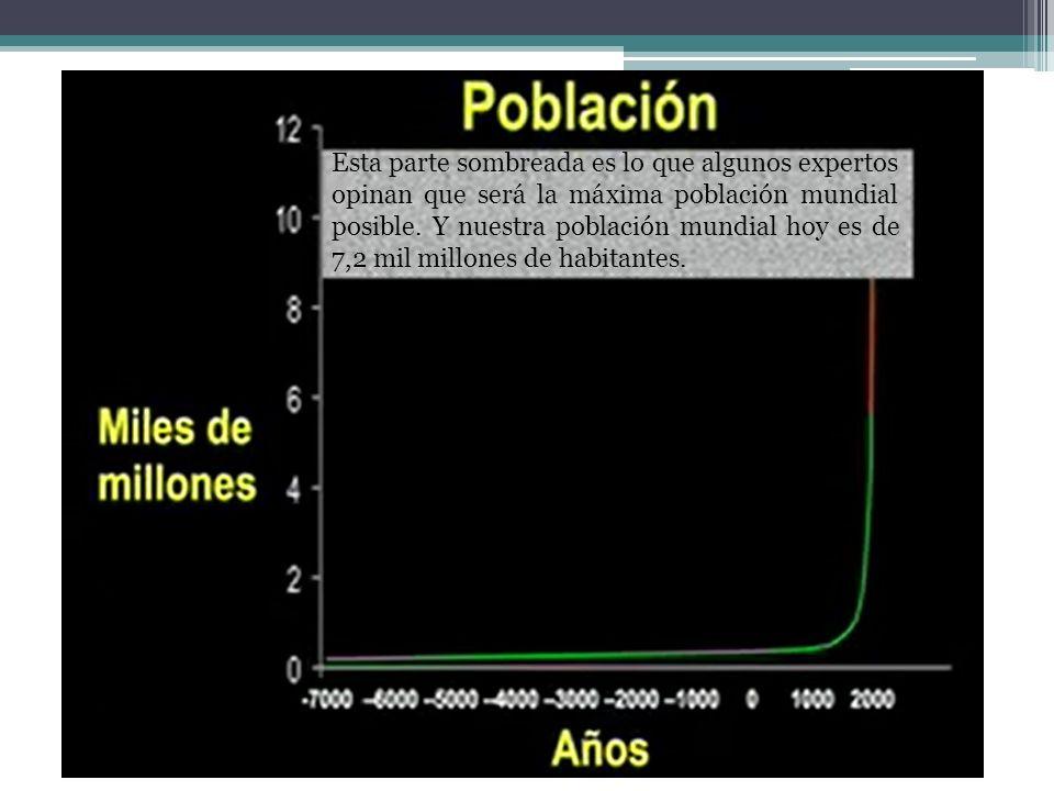 Esta parte sombreada es lo que algunos expertos opinan que será la máxima población mundial posible.